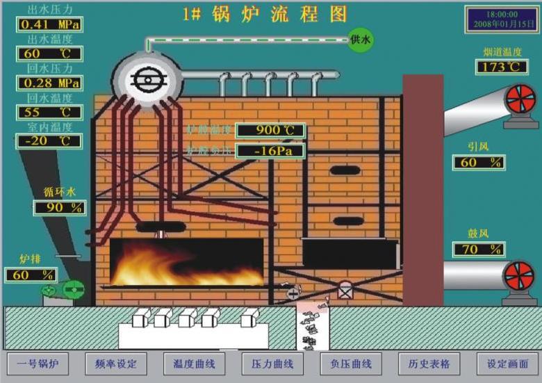 循环流化床锅炉DCS控制