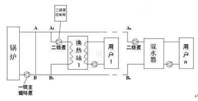 分布式变频系统方案