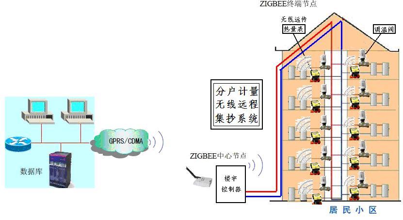 分户计量(无线集抄系统)